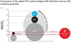 Rocky Rex's Science Stuff: What if the World burned all the Fossil Fuels?