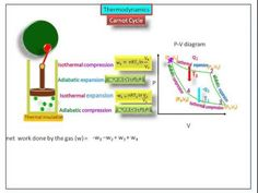 Carnot cycle (thermodynamics)