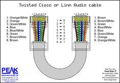 Cat5e Wiring Diagram on Peak Electronic Design Limited   Ethernet Wiring Diagrams   Patch