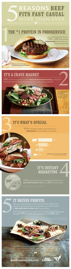 5 Reasons Beef Fits Fast Casual More Than Ever[INFOGRAPHIC]