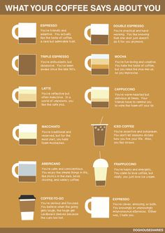 What does your coffee say about you? Espresso, Latte, Coffee-to-go....it's a day to day struggle.