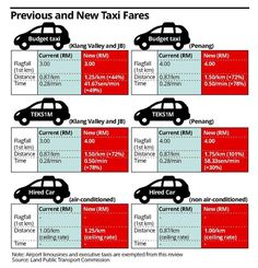 Fares increased for taxi, train and express bus services - Nation | The Star Online