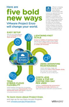 Project Enzo - VMware
