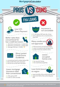 FHA Loan Calculator ~ FHA Mortgage Rates, Limits & Qualification Information Home Buying Tips, Buying Your First Home, Home Buying Process, First Time Home Buyers, Fha Mortgage, Mortgage Tips, Fha Loan, Mortgage Calculator, Marin County Real Estate