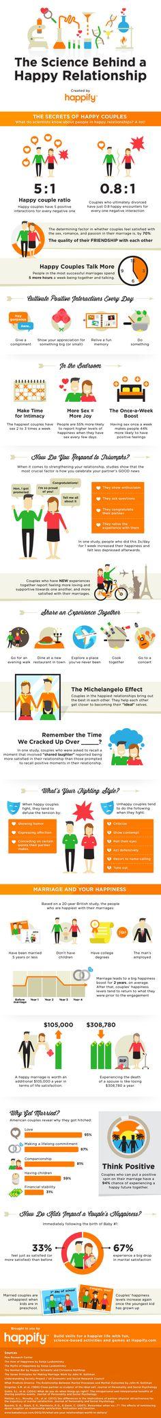 happy relationship infographic