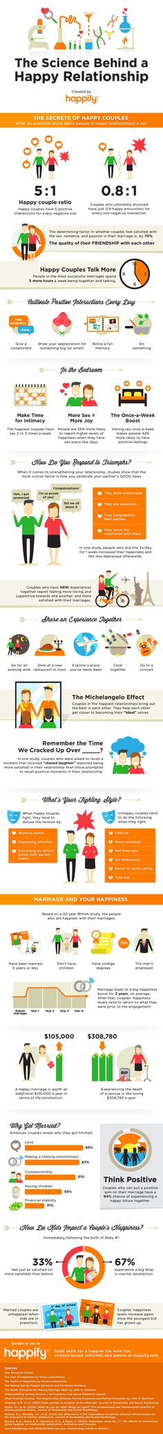 happy relationship infographic: don't agree with the kids part but the rest is good info