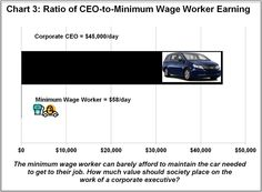 The startling income gap between minimum wage workers and corporate CEO's