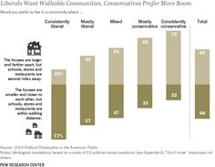 Liberals and conservatives are divided over more than just politics. Those on the opposite ends of the ideological spectrum disagree about everything from the type of community in which they prefer to live to the type of people they would welcome into their families.