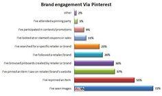 [Infographic] Jouw Pinterest-engagement vergroten? #tips