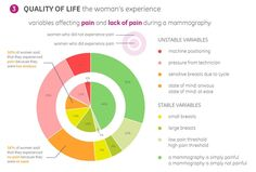 Breast Cancer Patients Have Their Say in a New Data Visualization