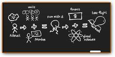 Innovation & Social Entrepreneurship... evolving the startup process