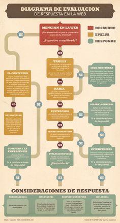 Diagrama de evaluacion de respuesta a una crisis en Social Media