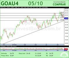 GERDAU MET - GOAU4 - 05/10/2012 #GOAU4 #analises #bovespa