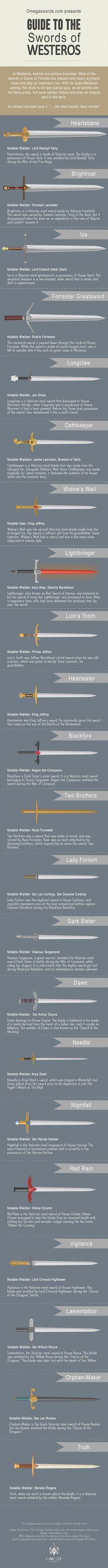 Guide des nom des différentes épées légendaires de Westeros