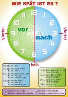 German vocabulary – Telling the time German vocabulary – Telling the time German – WIeviel Uhr ist es? This is a visual…German – WIeviel Uhr ist es? This is a visual…Most important adverbs of time in the German… Study German, German English, Learn German, Learn French, German Grammar, German Words, German Language Learning, Language Study, Spanish Language