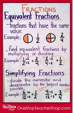 Fractions Anchor Chart - Check out my full collection of anchor charts for math, reading, writing, and grammar. I love anchor charts even though I'm not so great at making them! Also, get some tips for using anchor charts effectively in your classroom. Finding Equivalent Fractions, Simplifying Fractions, Teaching Fractions, Math Fractions, Teaching Math, 3rd Grade Fractions, Multiplication, Math Charts, Math Anchor Charts