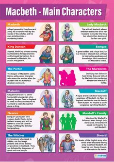 From our English Literature poster range, the Macbeth Main Characters Poster is a great educational resource that helps improve understanding and reinforce learning. Macbeth Main Characters, Macbeth Character Analysis, Macbeth Themes, Flashcards Revision, Revision Notes, Exam Revision, Study Notes, Macbeth Study Guide, Macbeth Essay