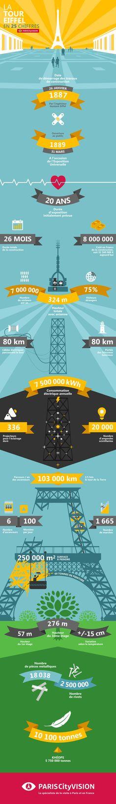 Découvrez la Tour Eiffel à travers une série de 25 chiffres tous plus étonnants les uns que les autres. Taille, année de construction, faits insolites... PARISCItyVISION a pour mission de vous rendre incollable sur notre chère et tendre Dame de fer parisienne.  #toureiffel #eiffeltower #eiffel #paris #france #dataviz #PARISCityVISION…