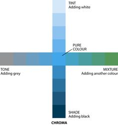 Tint, Tone, Shade: A pure state of colour is called hue. Four properties are; tint, shade tone and mixture. Color Psychology, Color Studies, Elements Of Art, Art Plastique, Teaching Art, Color Pallets, Color Theory, Art Lessons, Color Inspiration
