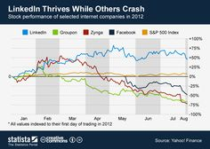 LinkedIn Thrives While Others Crash #gameplan #revenues