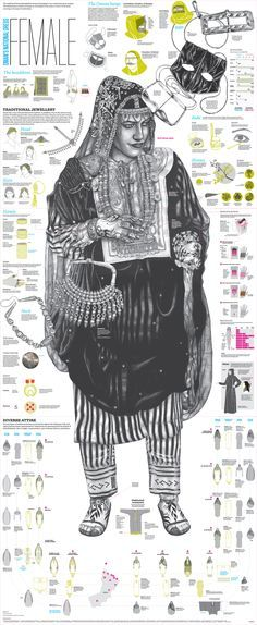 The traditional oman dress, explained in detail, after a long research and drawings test, model choosing, photo sessions, interviews, rectifications, fixes, color desitions, style discussions, this 6 double pages spread are published in Oman