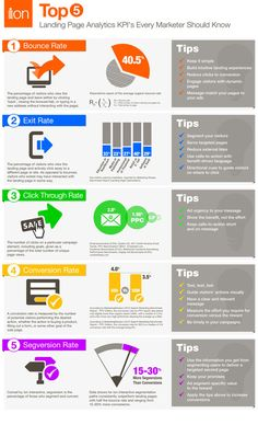 """Top 5 KPI per """"misurare"""" le Landing Page - Search Advertising & Search Engine Marketing Blog [SEO, SEM, SMM]"""
