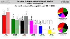 Vergleich Umfrage / Wahlergebnis: Abgeordnetenhauswahl Berlin (#aghw) - Forsa - 29.08.2016