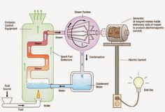 Electrical and Electronics Engineering: This diagram shows is how to go from fuel to electricity through using water instead of fuel to generator