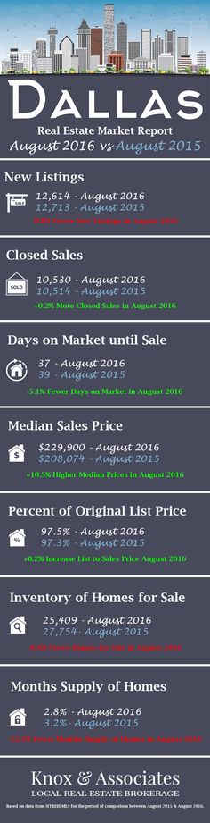 August 2016 Dallas real estate statistics and market report