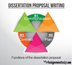 Myassignmenthelp.com: Dissertation proposal is the first step to write your #dissertation. It is a formal document presenting your research in support of your qualification for an academic degree. #Dissertation proposal is very similar to other research proposals which introduce and summarize one's research goals and propose methods of investigation. contact Myassignmenthelp.com