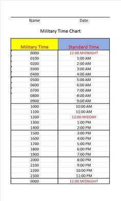 Military Terms, Military Humor, Charting For Nurses, Army Basic Training, Nursing Labs, Lpn Schools, 24 Hour Clock, Lpn Programs, Learn Faster