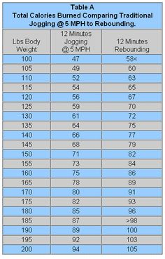 #JumpSportFitnessTrampoline comparison chart between calories burned with the amount of time jogging v amount of time #rebounding