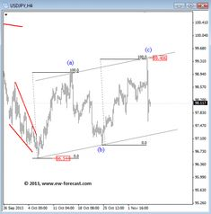USDJPY Elliott Wave Technical Analysis - Stock Trading Community - News, Penny Stocks, Forex, Day Traders
