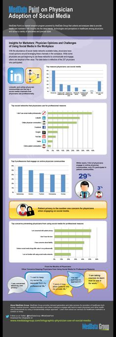 Infographic Physician Use of Social Media | MedData Group