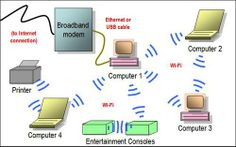 Gallery of Home Network Diagrams | Pinterest | Wireless router ...
