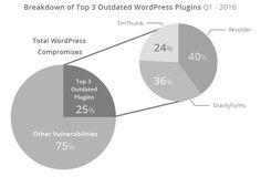 Responsible #Plugin for #Wordpress #Hack
