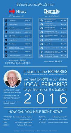 Infograph on Bernie's Donors #BernieSanders #FeelTheBern #Bernie2016