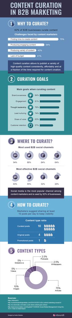 Content Curation in B2B Marketing - Infographic design by Sveta Sobolev for Inbound.li