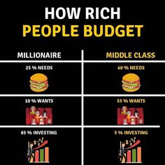 How rich people budget . – breathiest-ribbons - Finance tips, saving money, budgeting planner Financial Quotes, Financial Tips, Financial Literacy, Budget Planer, Business Money, Business Tips, Web Business, Business Marketing, Online Business