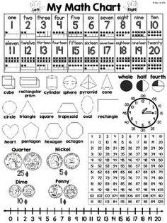 Math Chart  Math Charts Math And Chart
