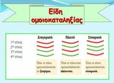 Είδη ομοιοκαταληξίας  http://sofixanthi.blogspot.gr/2015/03/blog-post_96.html?utm_source=dlvr.it&utm_medium=facebook