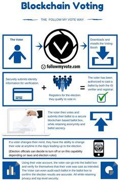 IoT Blockchain and the Future DZone IoT Bitcoin Ethereum Litecoin Cryptocurrency Bitcoin Mining Rigs, What Is Bitcoin Mining, Cryptocurrency Trading, Bitcoin Cryptocurrency, Software, Bitcoin Business, Blockchain Cryptocurrency, I Voted, Business Technology