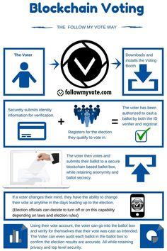 Blockchain Voting: The End To End Process
