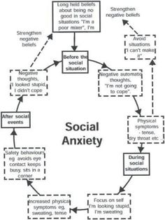 The root cause for social anxiety is poor self image. Social anxity starts when we try to meet certain expectations of others, to get approval of others when doing things, looking at someone for acceptance. The self concept formed and...