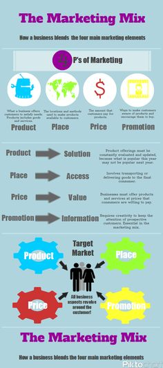 Marketing Mix Infographic - Love a good success story? Learn how I went from zero to 1 million in sales in 5 months with an e-commerce store.
