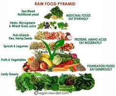The quintessential Raw Food Pyramid | Raw food diet 101 #vegan #health