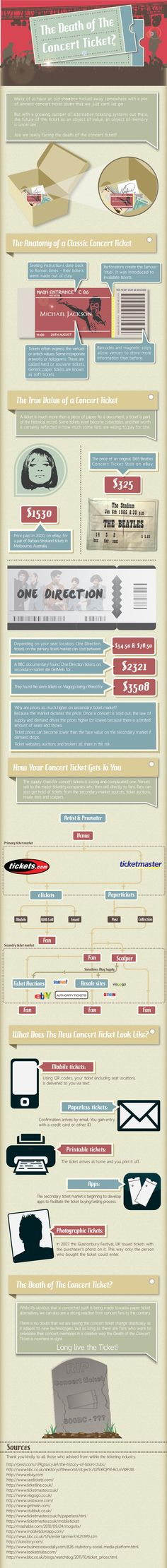 Is it the Death of the Concert Ticket? Concert Ticket InfoGraphic via @neomamilian
