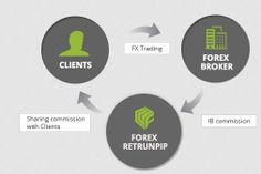 Do you want to earn additionally by trading forex? Are you finding your lost pip by your forex trading? Are you finding a right forex broker firm matched with your trading style? We provide the forex broker review to find the right forex broker to trade forex, futures, commodity, index and CFD. Seize a chance to increase your profit or decrease your loss with the finding service of ReturnPIP. For more detail, please contact returnpip.com here and now.
