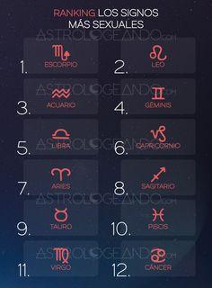 Los signos más sexuales #Astrología #Zodiaco #Astrologeando #Ranking