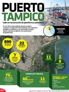 El Puerto Tampico es uno de los más antiguos del país, empezó a operar en el siglo XIX. #InfografíaNotimex